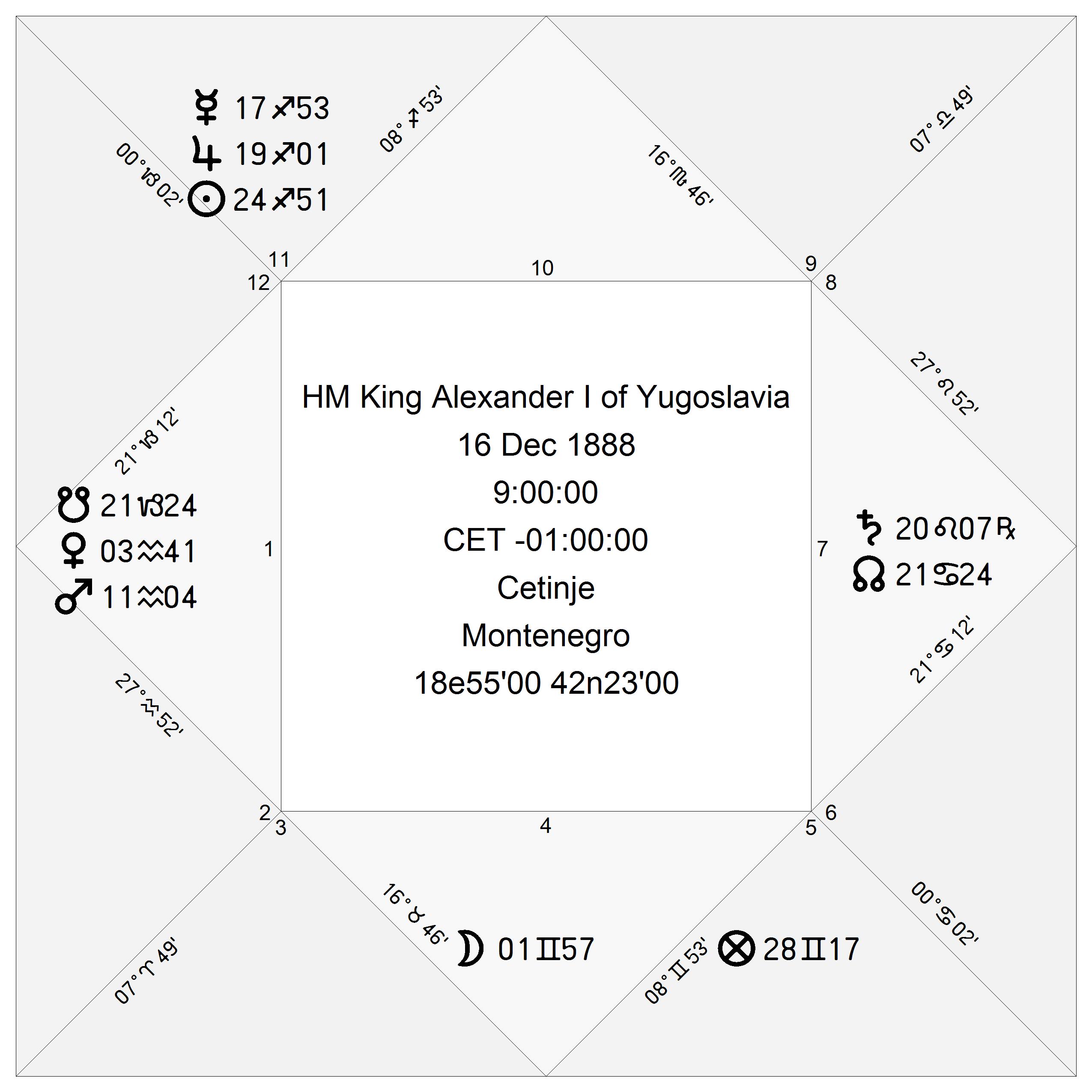 Natalna karta Kralja Aleksandra I Karađorđevića